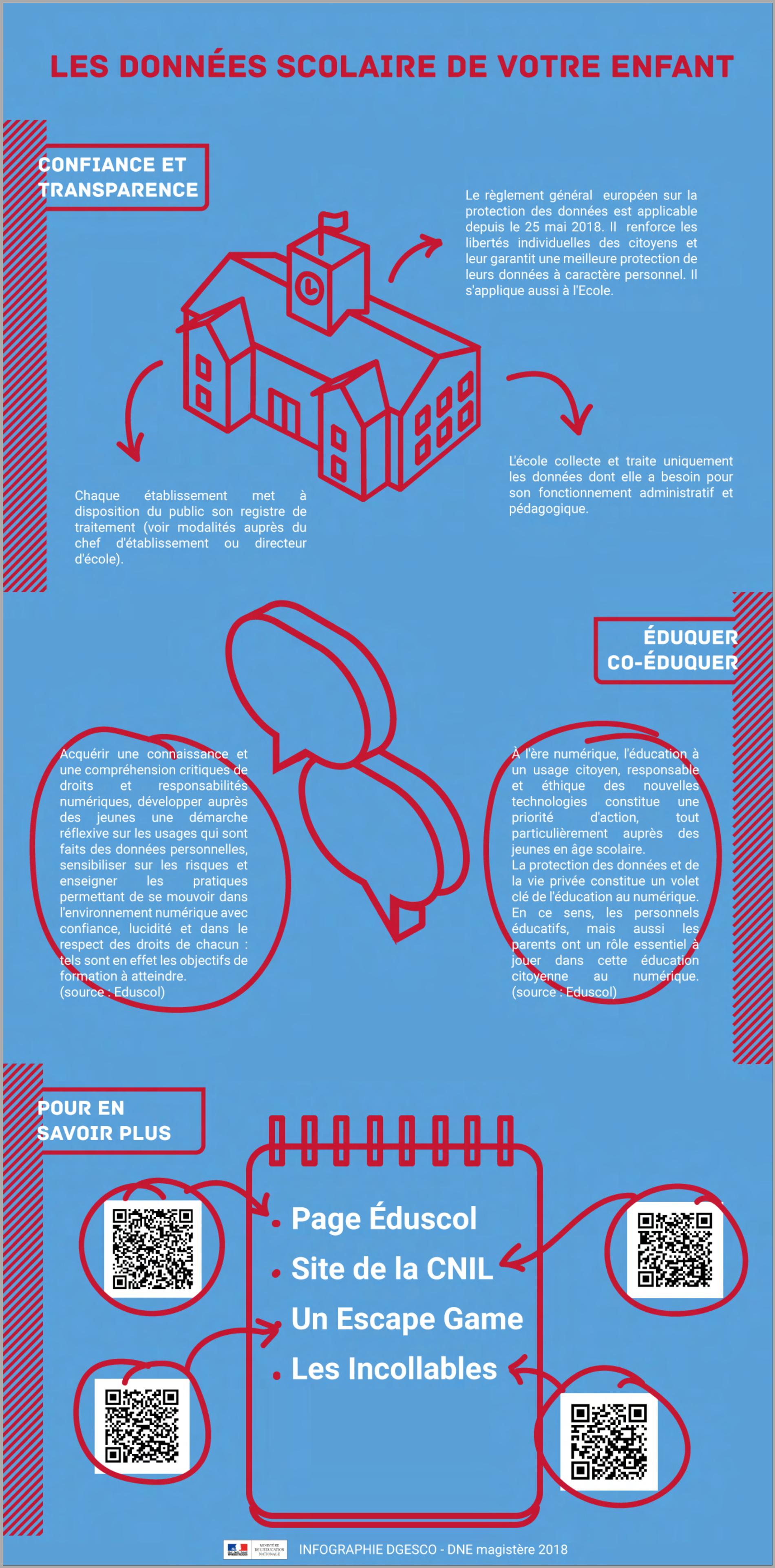 Reglement General Pour La Protection Des Donnees Rgpd Lycee Le